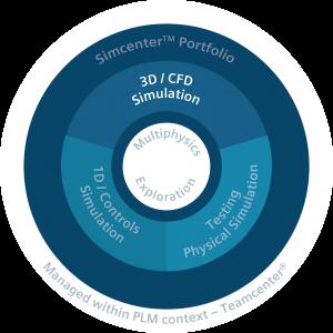 Simcenter wheel free consultation Femto Engineering