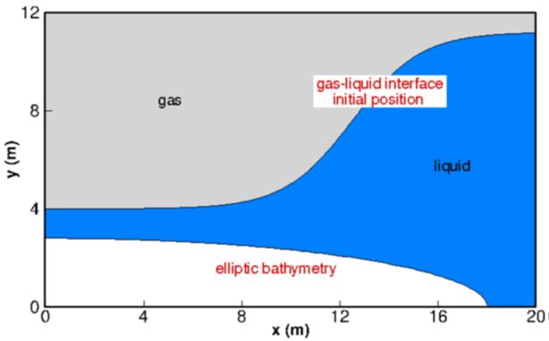 Figure 1: wave domain [Etienne et. al. (2018)]