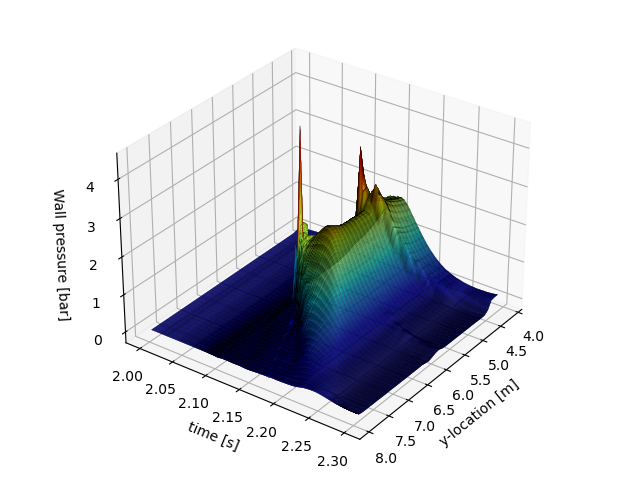 Figure 2: Pressure distribution on the wall as generated with Simcenter STAR CCM+ 2020.1
