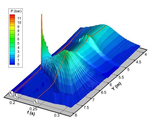 Figure 3: Pressure distribution on the wall [Guilcher et. al (2018)]
